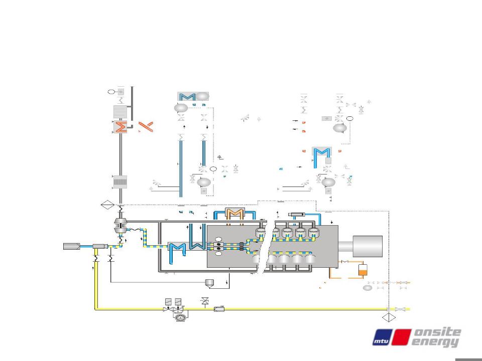 MTU燃气发电机组